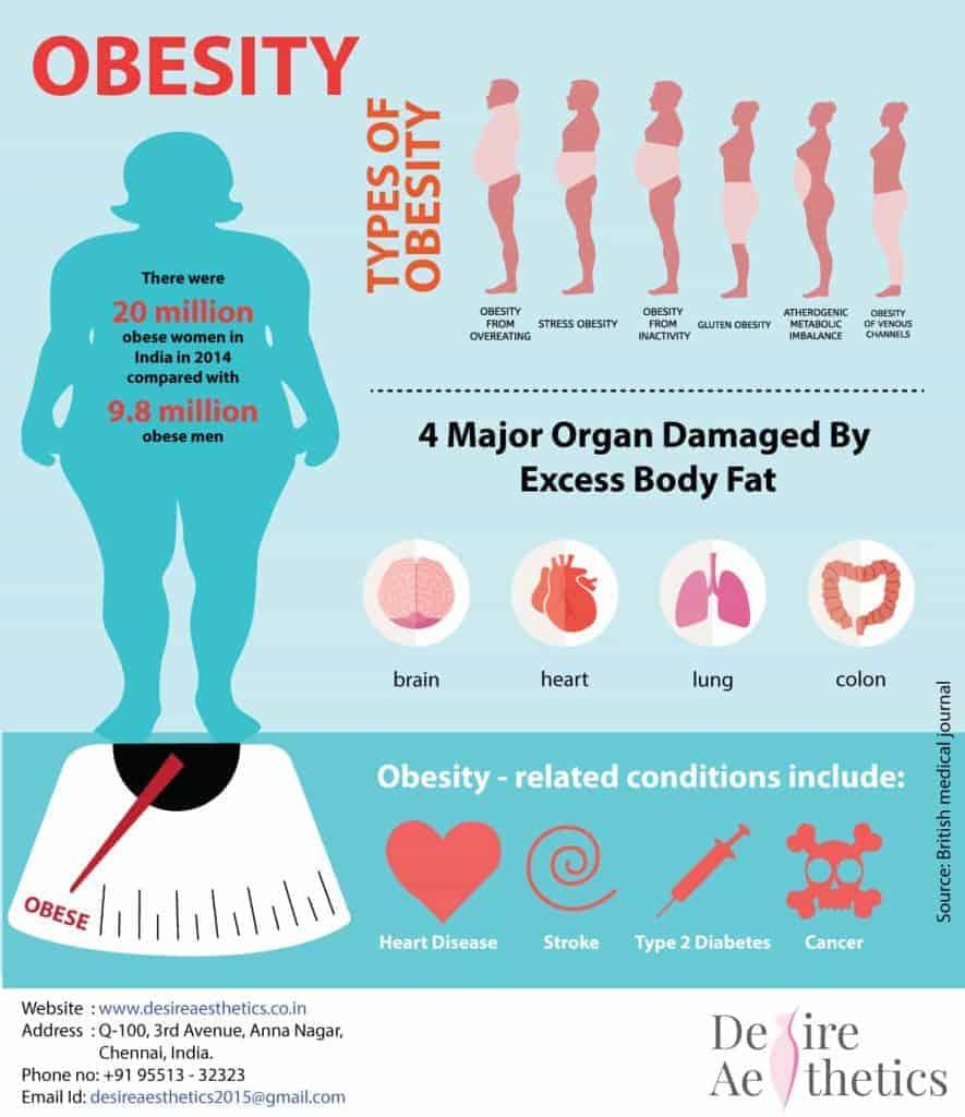 obesita ve svete
